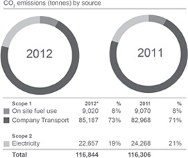 CO2e emissions [tonnes] by source: Scope 1: On site fuel use - 2012:9,020; (8%), 2011:9,070; (8%). Company transport: - 2012:85187 (73%), 82,968 (71%). Scope 2: Electricity: 2012:22,657 (19%), 24,268 (21%). Total: 2012:116,864, 2011:116,306.